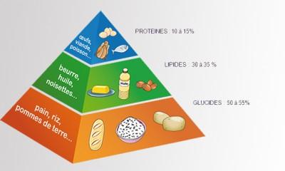 Sucres et glucides comment les distinguer qui aime cuisiner aime mangerqui aime cuisiner - Aliments faibles en glucides ...